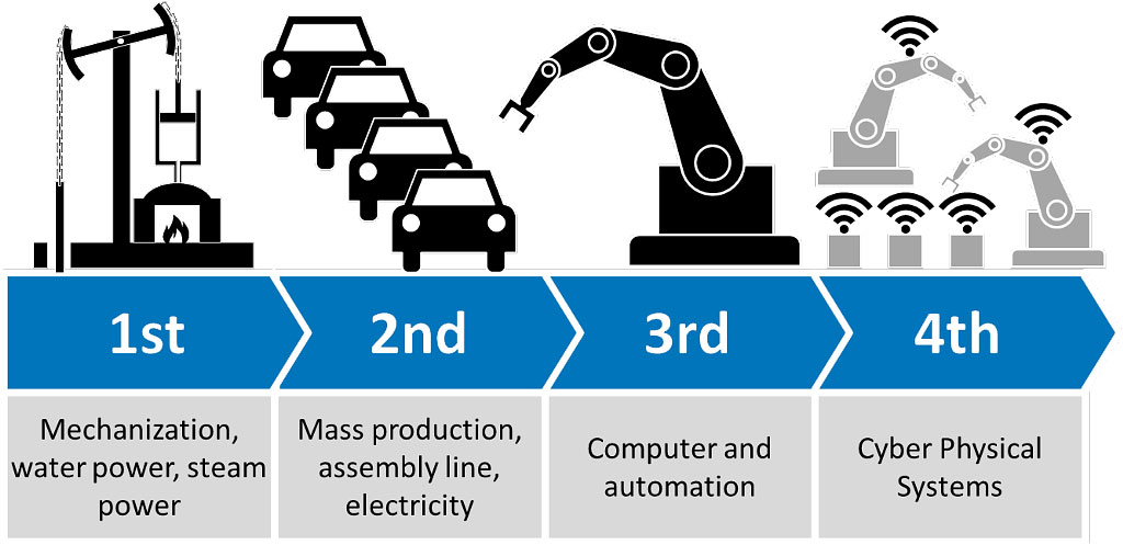 Industry 401